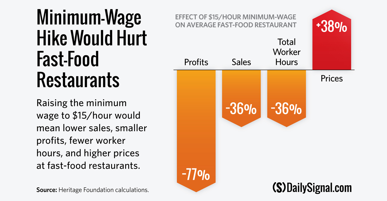 higher wages and higher prices They also observe that small minimum wage increases do not lead to higher prices and may actually reduce prices furthermore, it is also possible that small minimum wage increases could lead to increased employment in low-wage labor markets.